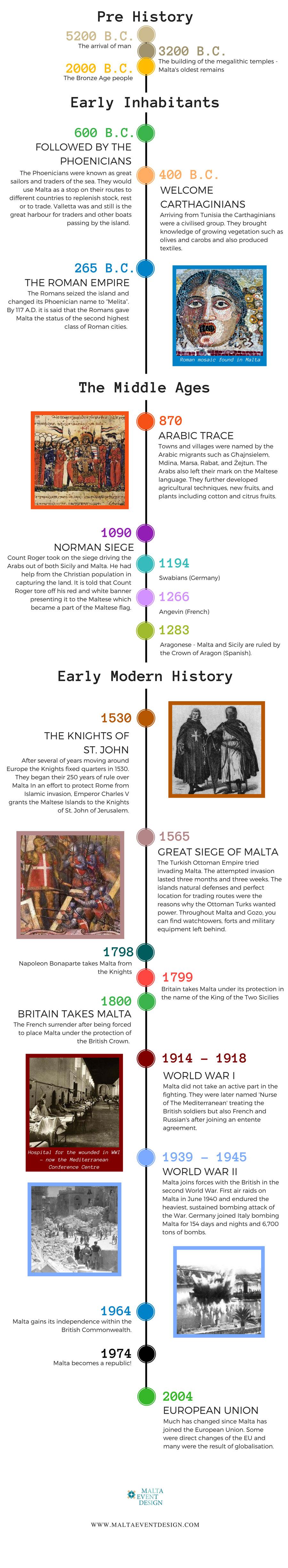 Maltese history timeline Malta event design
